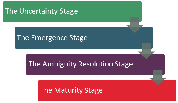 4 stage model